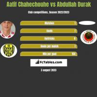 Aatif Chahechouhe vs Abdullah Durak h2h player stats