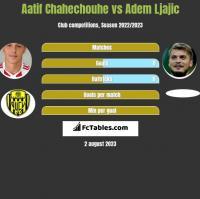 Aatif Chahechouhe vs Adem Ljajić h2h player stats