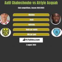 Aatif Chahechouhe vs Afriyie Acquah h2h player stats