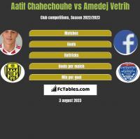 Aatif Chahechouhe vs Amedej Vetrih h2h player stats