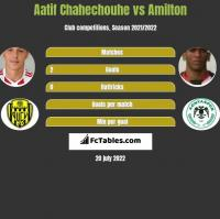 Aatif Chahechouhe vs Amilton h2h player stats