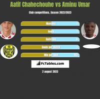 Aatif Chahechouhe vs Aminu Umar h2h player stats