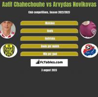 Aatif Chahechouhe vs Arvydas Novikovas h2h player stats