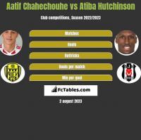 Aatif Chahechouhe vs Atiba Hutchinson h2h player stats