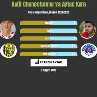 Aatif Chahechouhe vs Aytac Kara h2h player stats
