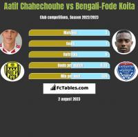 Aatif Chahechouhe vs Bengali-Fode Koita h2h player stats