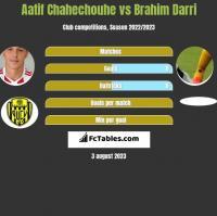 Aatif Chahechouhe vs Brahim Darri h2h player stats