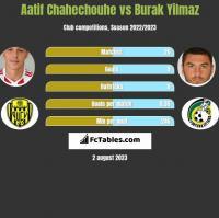 Aatif Chahechouhe vs Burak Yilmaz h2h player stats