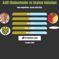 Aatif Chahechouhe vs Ceyhun Gulselam h2h player stats
