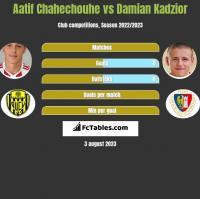 Aatif Chahechouhe vs Damian Kądzior h2h player stats