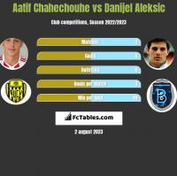 Aatif Chahechouhe vs Danijel Aleksic h2h player stats