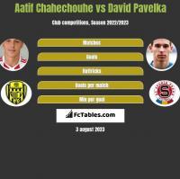 Aatif Chahechouhe vs David Pavelka h2h player stats