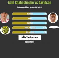 Aatif Chahechouhe vs Davidson h2h player stats