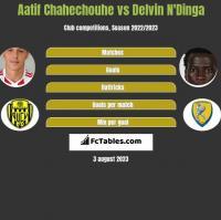 Aatif Chahechouhe vs Delvin N'Dinga h2h player stats