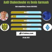 Aatif Chahechouhe vs Denis Garmash h2h player stats