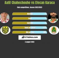 Aatif Chahechouhe vs Efecan Karaca h2h player stats