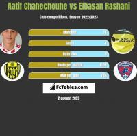 Aatif Chahechouhe vs Elbasan Rashani h2h player stats
