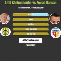 Aatif Chahechouhe vs Emrah Bassan h2h player stats