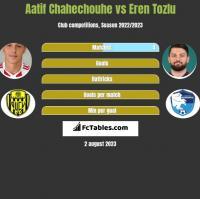 Aatif Chahechouhe vs Eren Tozlu h2h player stats