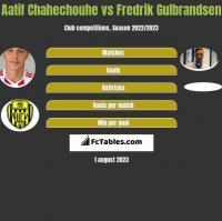 Aatif Chahechouhe vs Fredrik Gulbrandsen h2h player stats