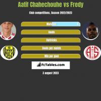 Aatif Chahechouhe vs Fredy h2h player stats