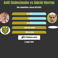 Aatif Chahechouhe vs Gabriel Obertan h2h player stats