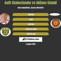 Aatif Chahechouhe vs Ghilane Chalali h2h player stats