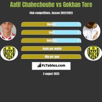 Aatif Chahechouhe vs Gokhan Tore h2h player stats