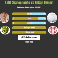 Aatif Chahechouhe vs Hakan Ozmert h2h player stats