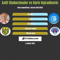 Aatif Chahechouhe vs Haris Hajradinovic h2h player stats