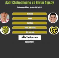 Aatif Chahechouhe vs Harun Alpsoy h2h player stats