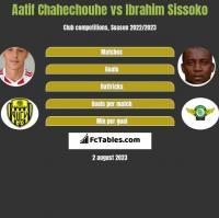 Aatif Chahechouhe vs Ibrahim Sissoko h2h player stats