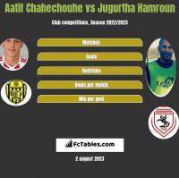 Aatif Chahechouhe vs Jugurtha Hamroun h2h player stats