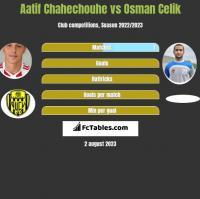 Aatif Chahechouhe vs Osman Celik h2h player stats