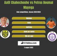 Aatif Chahechouhe vs Petrus Boumal Mayega h2h player stats