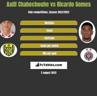 Aatif Chahechouhe vs Ricardo Gomes h2h player stats