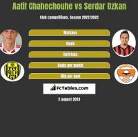 Aatif Chahechouhe vs Serdar Ozkan h2h player stats