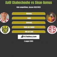 Aatif Chahechouhe vs Sinan Gumus h2h player stats