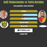 Aatif Chahechouhe vs Yekta Kurtulus h2h player stats