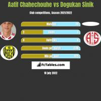 Aatif Chahechouhe vs Dogukan Sinik h2h player stats
