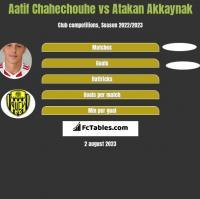 Aatif Chahechouhe vs Atakan Akkaynak h2h player stats