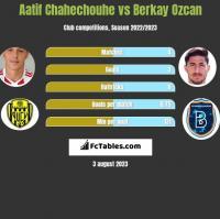 Aatif Chahechouhe vs Berkay Ozcan h2h player stats