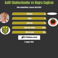 Aatif Chahechouhe vs Bugra Cagiran h2h player stats