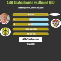 Aatif Chahechouhe vs Ahmed Ildiz h2h player stats