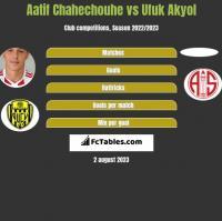 Aatif Chahechouhe vs Ufuk Akyol h2h player stats