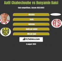 Aatif Chahechouhe vs Bunyamin Balci h2h player stats
