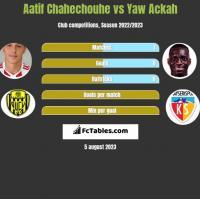 Aatif Chahechouhe vs Yaw Ackah h2h player stats