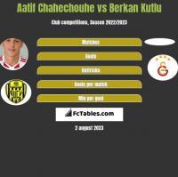 Aatif Chahechouhe vs Berkan Kutlu h2h player stats