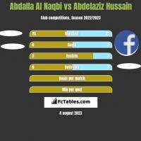 Abdalla Al Naqbi vs Abdelaziz Hussain h2h player stats