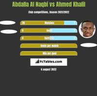 Abdalla Al Naqbi vs Ahmed Khalil h2h player stats